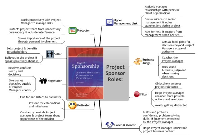 mind map of project sponsor roles