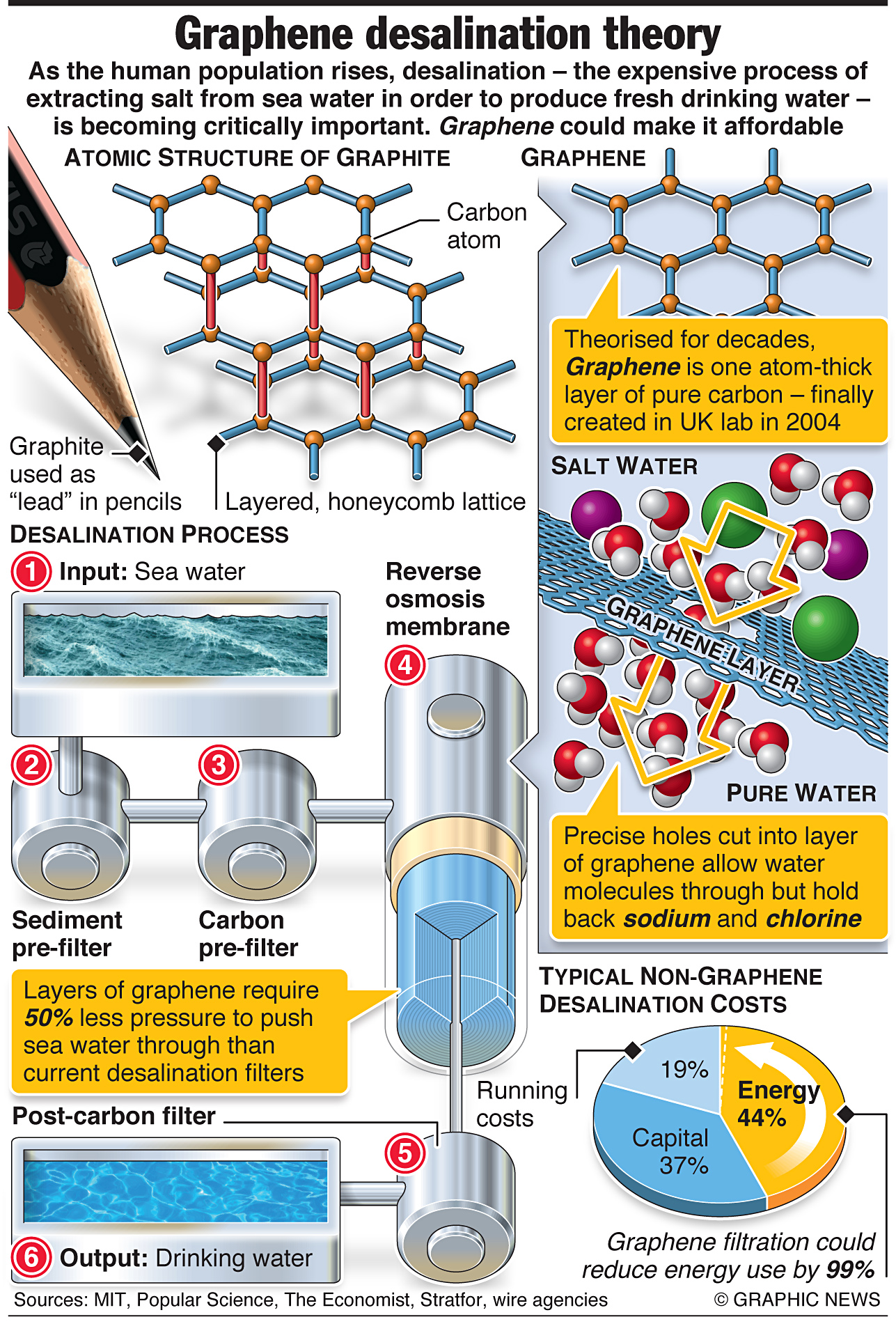 Graphene Could Relieve World Water Shortage Sea Water