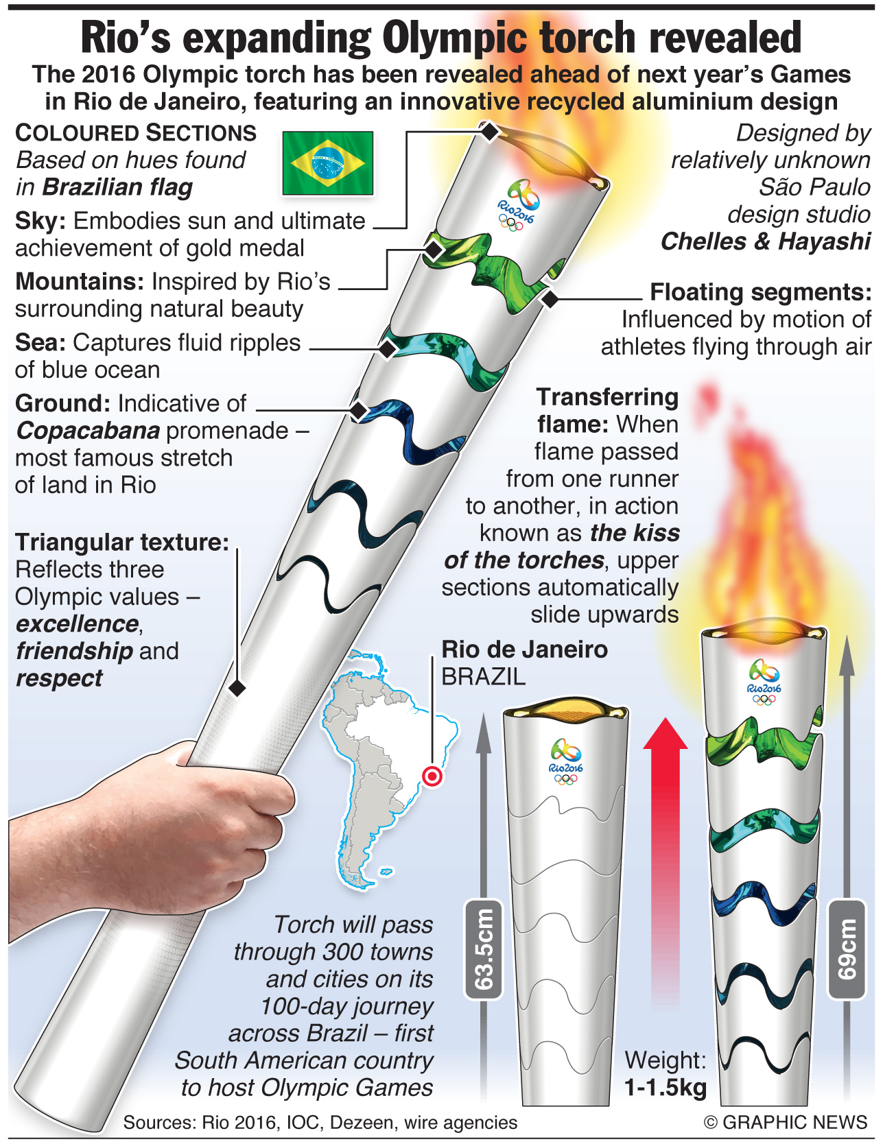 Brazil Unveils Olympics Torch For Rio An Annotated Infographic Engineering