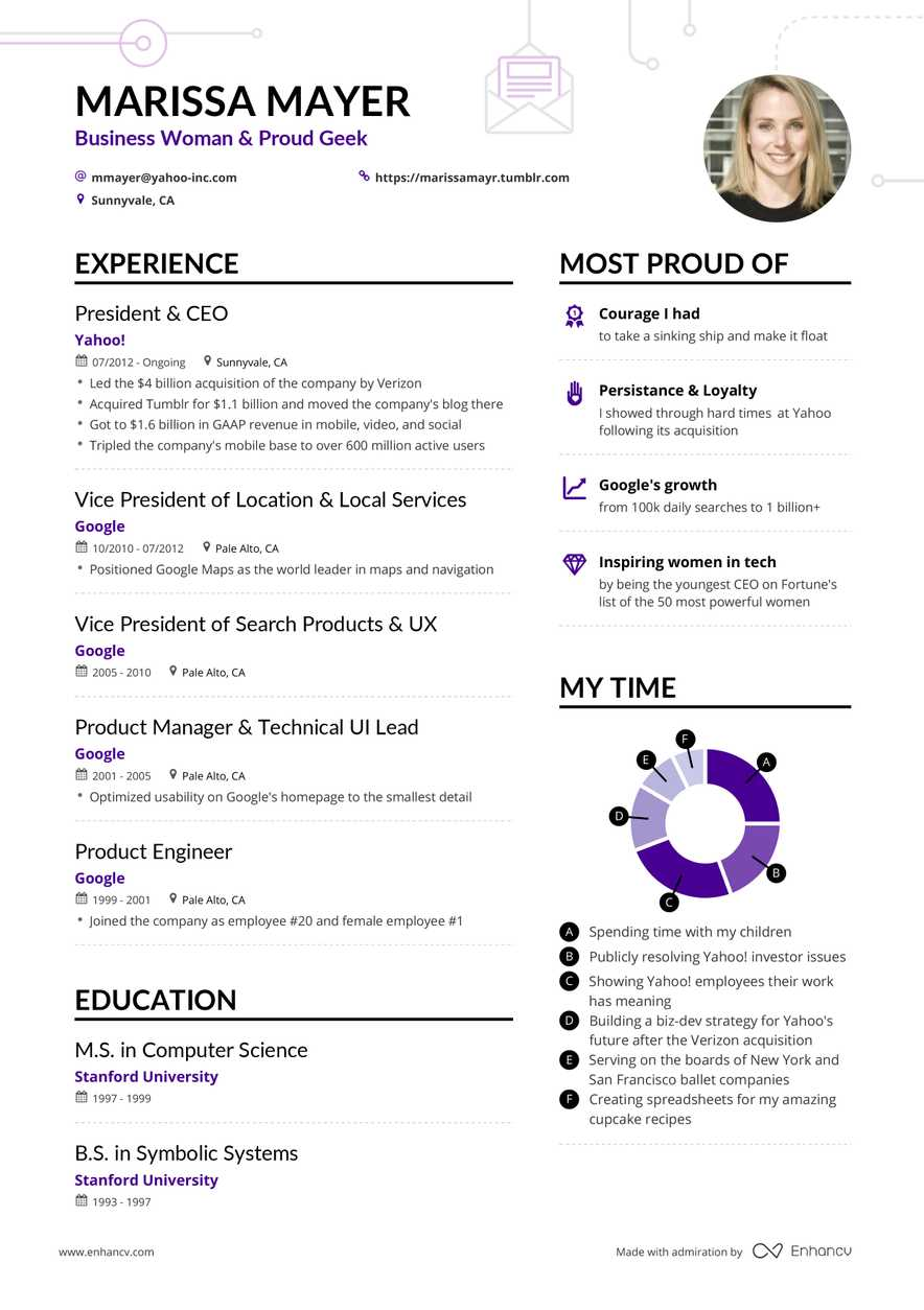 Most Successful Resume Formats