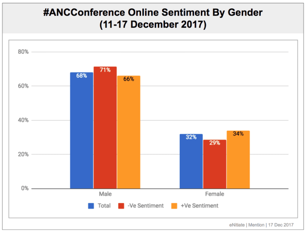 #ANC54 Sentiment By Gender