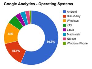 "<img src=""eNitiate-Client-Z-Google-Analytics-Operating-Systems.png"" alt=""eNitiate Client Z Google Analytics - Operating Systems"">"