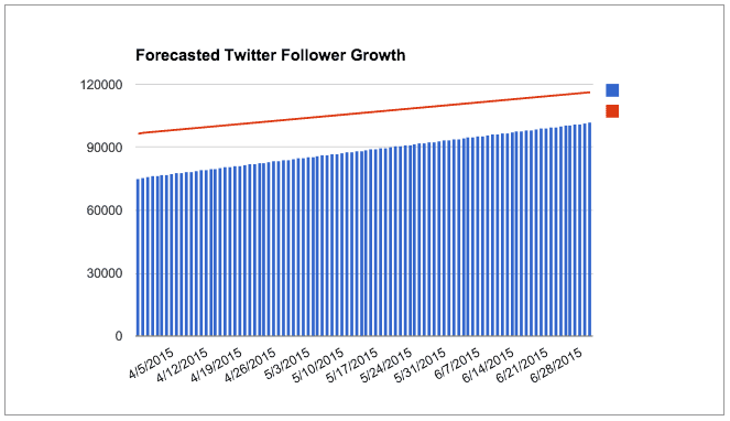 Forecasted Twitter Follower Growths by 30/06/15: COJ (BLUE bars) = 101 837; COCT (RED line) = 116232