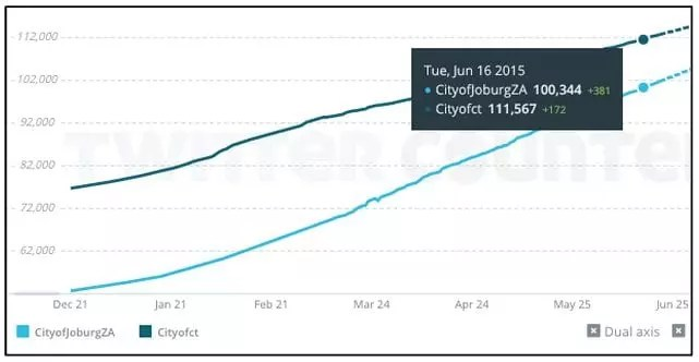 @CityofJoburgZA vs CityofCT | Twitter Follower Growth | 21 June 2015