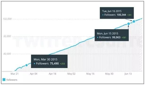 CityofJoburg   Twitter Follower Growth   21 June 2015