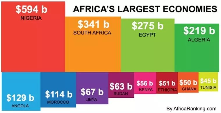 eNitiate | Africa Ranking | Largest Economies in Africa | 2015