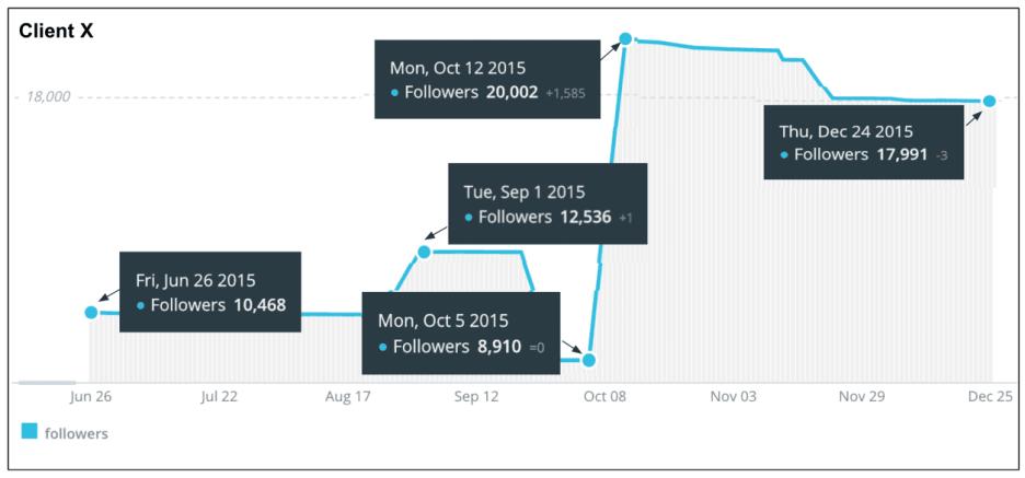 eNitiate_Twitter_Counter_Ex_Client_Followers_24_December_2015