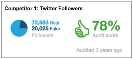 eNitiate_Twitter_Follower_Audit_Competitor_1_25_December_2015