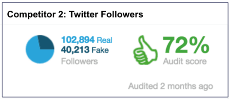 eNitiate_Twitter_Follower_Audit_Competitor_2_25_December_2015