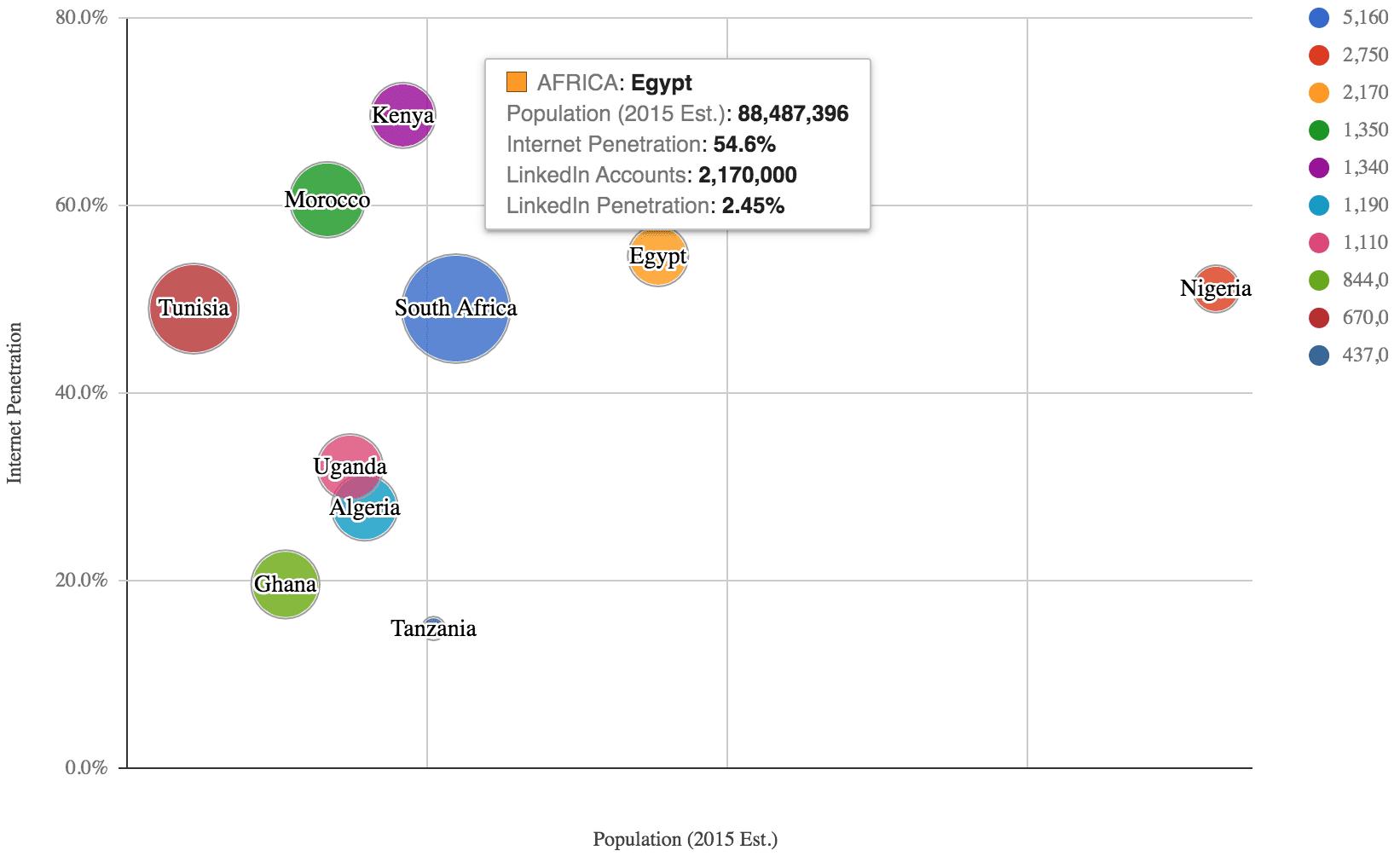LinkedIn Users in Africa | April 2016