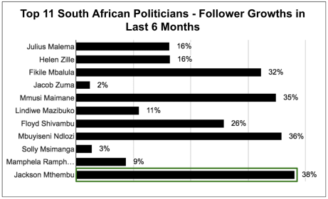 eNitiate_Top_11_South_African_Politicians_Twitter_Follower_Growths_26_April_2016