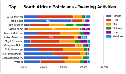 Top 11 SA Politicians | Engagements | 2016