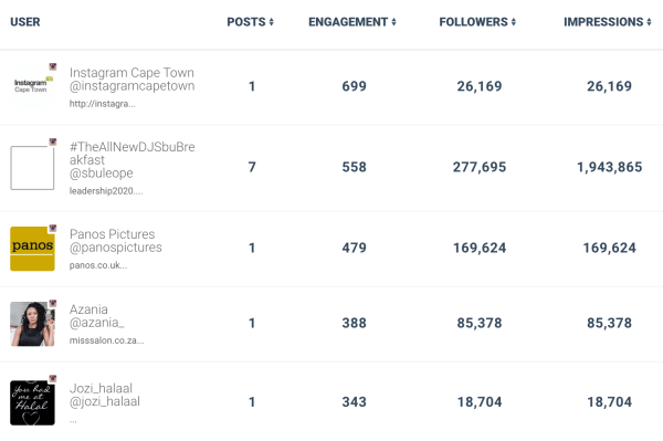 eNitiate_election_day_2016_Top_Influencers_4_August_2016