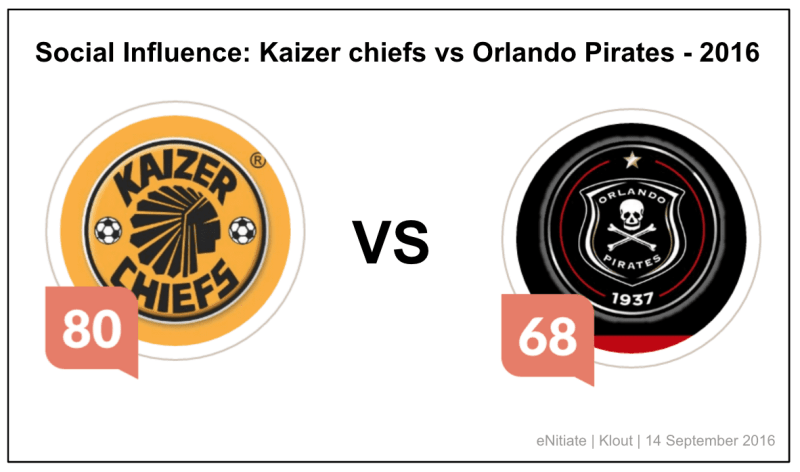 enitiate_kaizer_chiefs_orlando_pirates_klout_score_12_september_2016