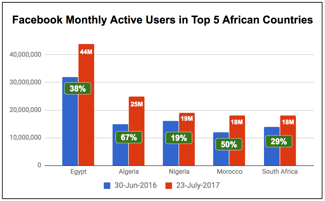 Top 5 African Countries on Facebook | 2017