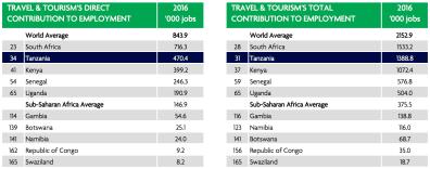 Tanzania | Contribution to Travel & Tourism | Sep 2017-3