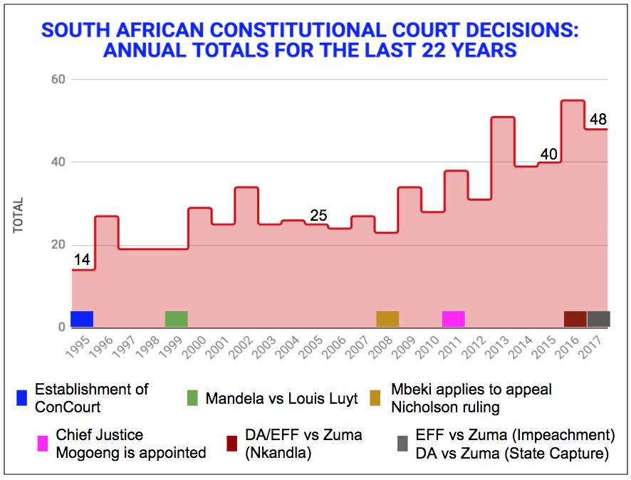 eNitiate-SOUTH-AFRICAN-CONSTITUTIONAL COURT-DECISIONS- FOR-LAST-22-YEARS-14-January-2018