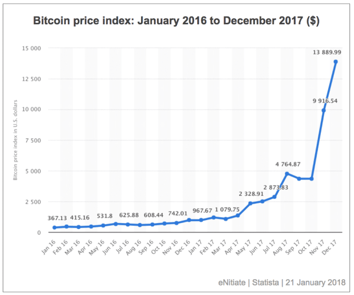 """<img src=""""eNitiate-Statista-Bitcoin-price-index-January-2016-to-December-2017.png"""" alt=""""Bitcoin price index from January 2016 to December 2017"""">"""