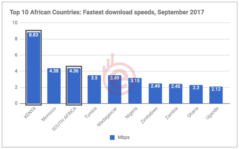 Top 10 Countries with Fastest Broadband | March 2018