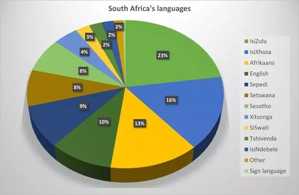 South Africa Language