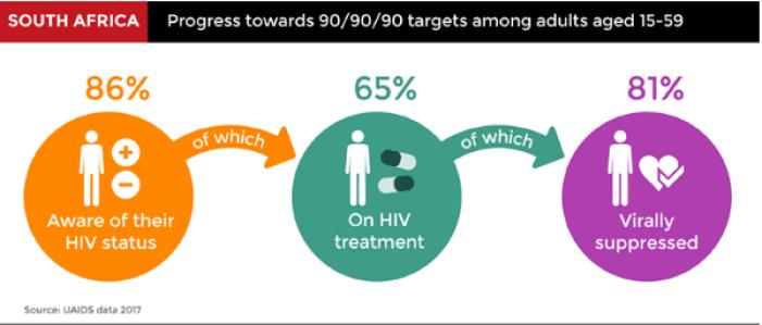 eNitiate_South African HIV Statistics_2018
