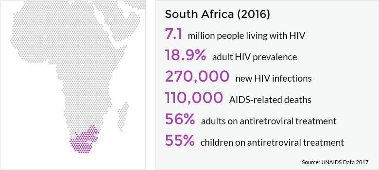 eNitiate_South_African_HIV_Statistics_2018