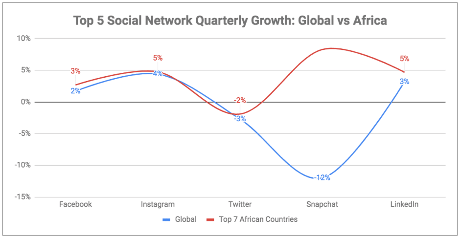 What we can learn about Africa from the Digital 2019 report