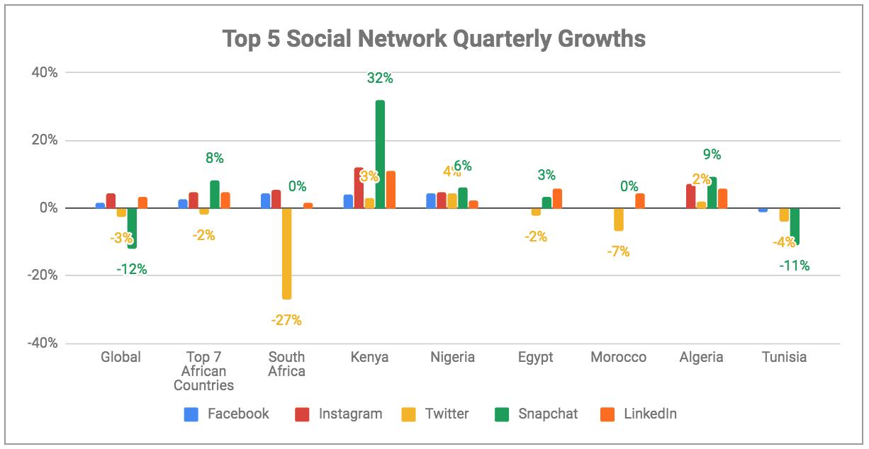eNitiate | Digital Report 2019 | Social Network Growths in Africa - 2