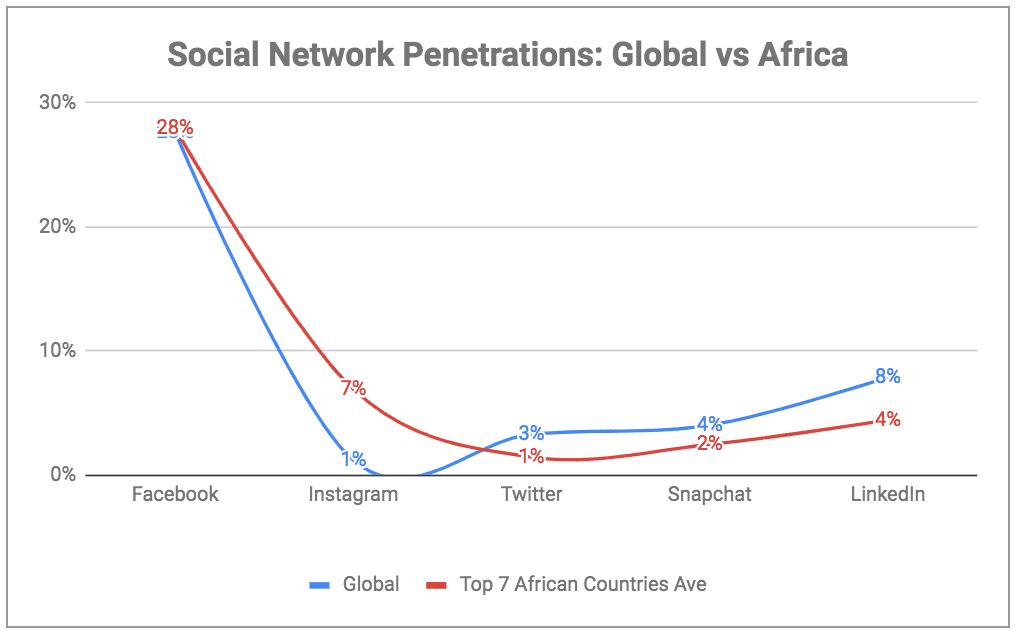 eNitiate | Digital Report 2019 | Social Network Penetrations