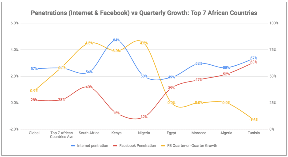 eNitiate | Global Digital Report 2019 | Penetration: Top 7 African Countries on Internet vs Facebook | Quarterly Growth