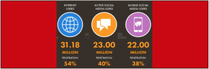 Bra Willy | eNitiate | Global Digital Report 2019 | Internet and Social Media Penetrations - South Africa | January 2019