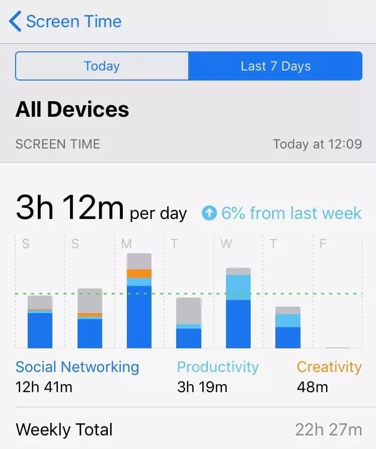 Bra Willy Seyama's iPhone | Screen Time | All-Devices| Last 7 Days | 28 Mar 2020.jpg