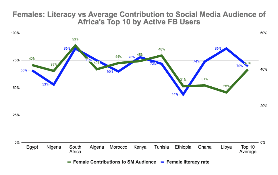 eNitiate | Global Digital 2020 Report | Females: Literacy vs Contribution to Average Social Media Audiences of Africa's Top 10 Countries by Active Facebook Users | 18 Mar 2020