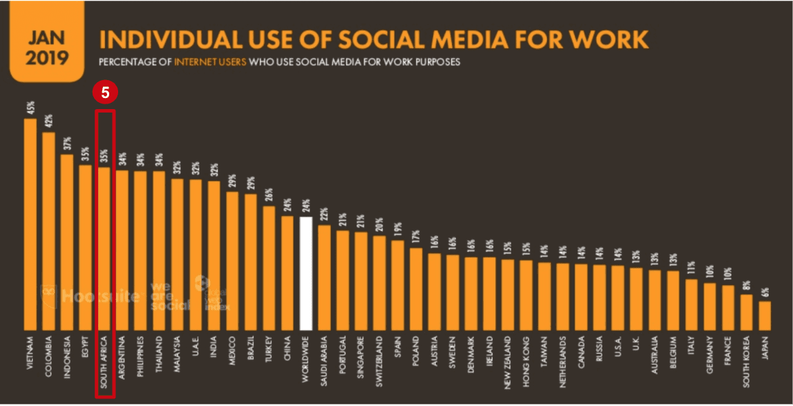 eNitiate | Global Digital 2019 Report | Use of Social Media for Work | 26 Mar 2020