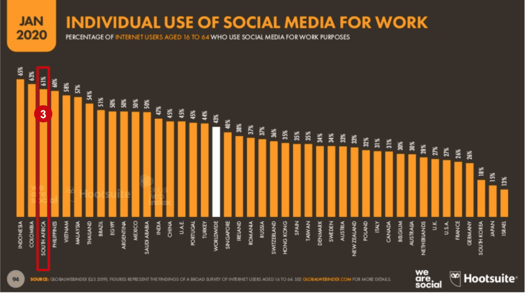 eNitiate | Global Digital 2020 Report | Use of Social Media for Work | 26 Mar 2020