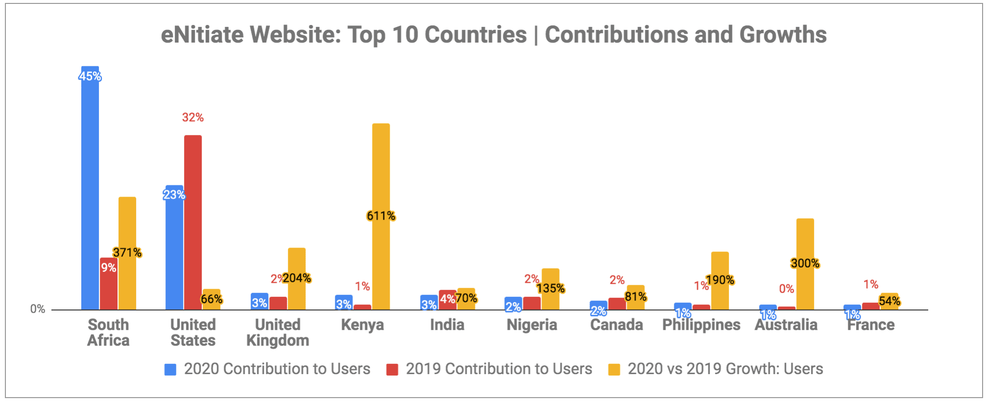 eNitiate Website | Google Analytics | Top 10 Countries: User Contributions and Growths | 2020 vs 2019