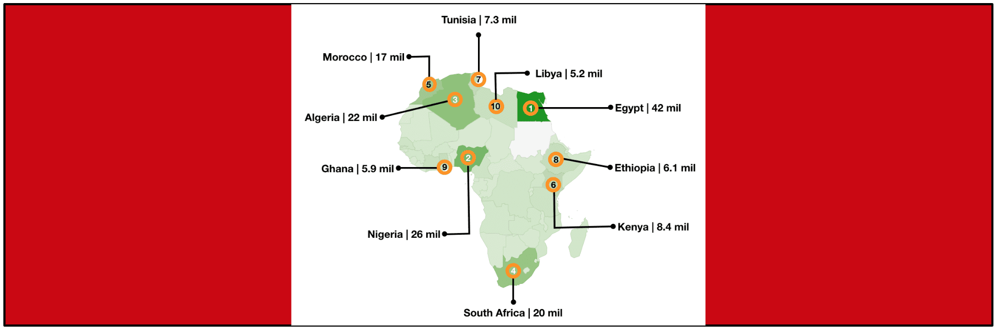 eNitiate | Africa's Top 10 Countries On Facebook | Feature | 13 Mar 2020