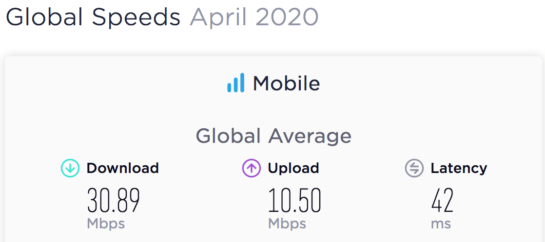 eNitiate | Unleashing-digital economies in Africa | Global Average's Mobile Speedtest Results for April 2020
