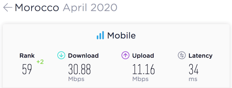 eNitiate | Unleashing-digital economies in Africa | Morocco's Mobile Speedtest Results for April 2020