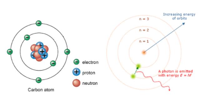 Struktur atom Niels Bohr