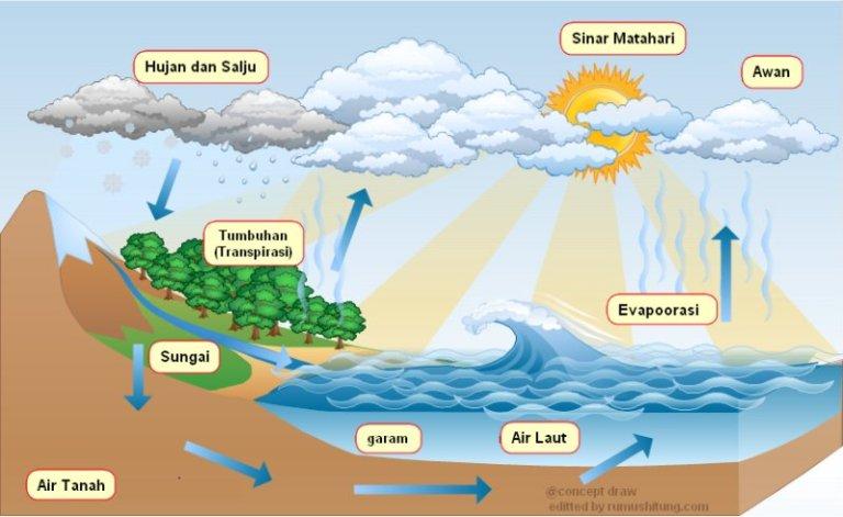 proses terbentuknya awan