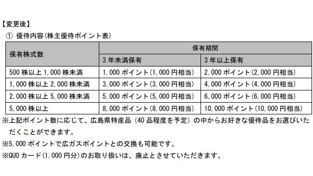 広島ガスの株主優待内容