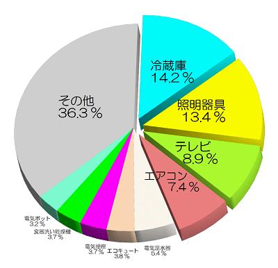 円グラフ「機器別電気使用割合」