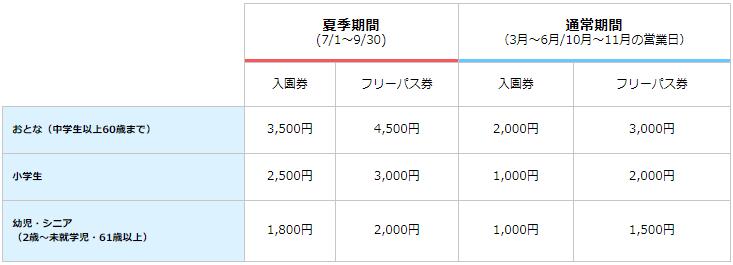 東京サマーランド料金表