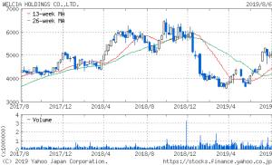 ソフトバンクグループ 株価 2年チャート