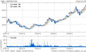 ソニーの10年株価チャート