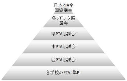日本PTA全国協議会