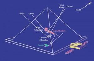 Giza stars