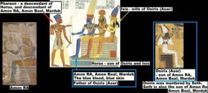 Marduk/Ra, Sons Seth and Osiris, Grandson Horus