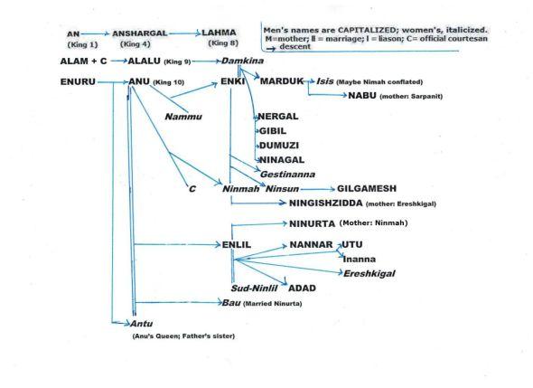 1.1 genealogy royal nibirans